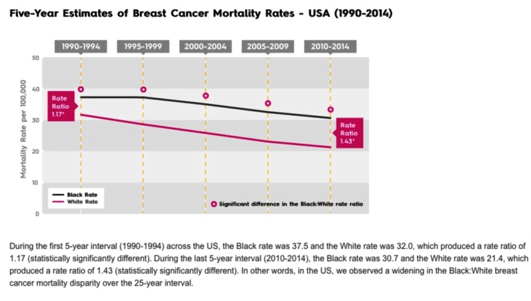 U.S. map of breast cancer disparity by race