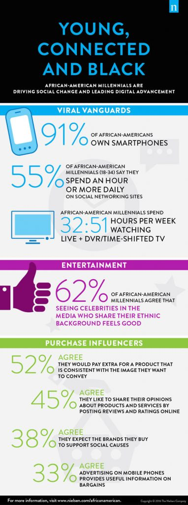 "Nielsen released its sixth annual report on Black consumers. The 2016 report focuses on the nation's 11.5 million African-American Millennials--their shopping and viewing habits, social media and digital trends, economic power and cultural influence. For more details and insights, download the 2016 report, ""Young, Connected and Black: African-American Millennials Are Driving Social Change and Leading Digital Advancement"" at www.nielsen.com/africanamericans. (PRNewsFoto/Nielsen)"